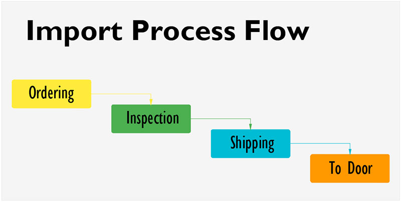 aurora-quartz-import-process-flow